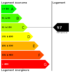 DPE : https://goldmine.rodacom.net/graph/energie/dpe/97/250/250/graphe/habitation/white.png
