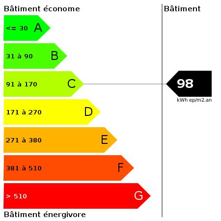 DPE : https://goldmine.rodacom.net/graph/energie/dpe/98/450/450/graphe/autre/white.png