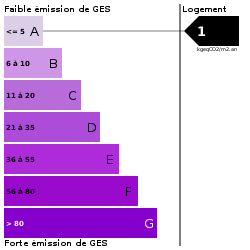 GES : https://goldmine.rodacom.net/graph/energie/ges/1/250/250/graphe/habitation/white.png
