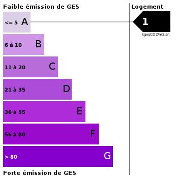 Emission de gaz à effet de serre : 1