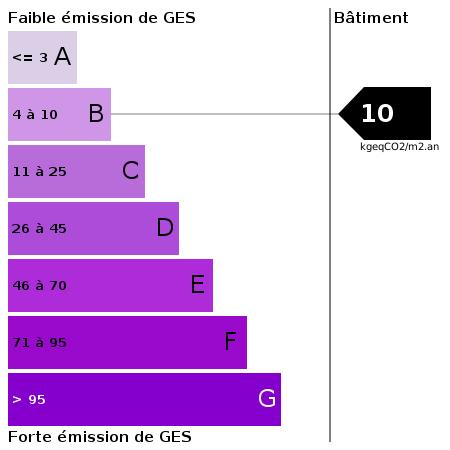 GES : https://goldmine.rodacom.net/graph/energie/ges/10/450/450/graphe/autre/white.png