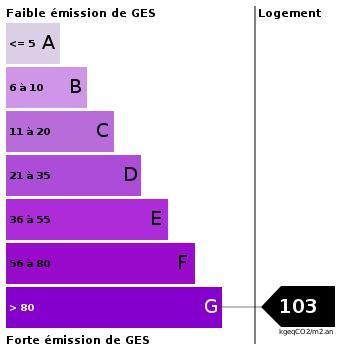 Emission de gaz à effet de serre : 103