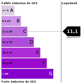 Emission de gaz à effet de serre : 11.1