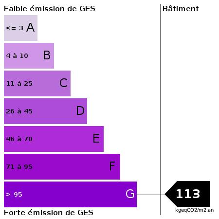 GES : https://goldmine.rodacom.net/graph/energie/ges/113/450/450/graphe/autre/white.png