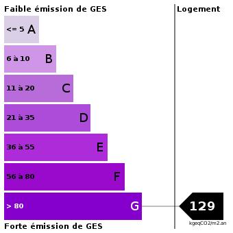 Emission de gaz à effet de serre : 129