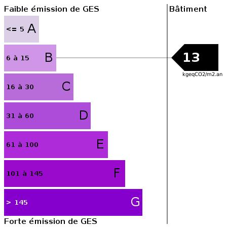 GES : https://goldmine.rodacom.net/graph/energie/ges/13/450/450/graphe/bureau/white.png