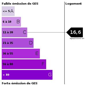 Emission de gaz à effet de serre : 16.6