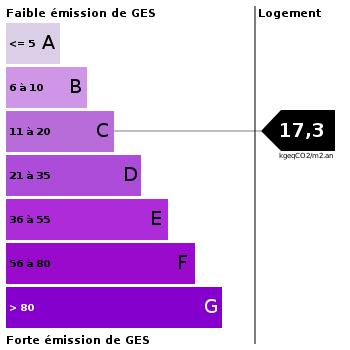 Emission de gaz à effet de serre : 17.3