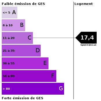 Emission de gaz à effet de serre : 17.4