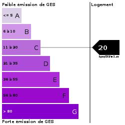 GES : https://goldmine.rodacom.net/graph/energie/ges/20/250/250/graphe/habitation/white.png