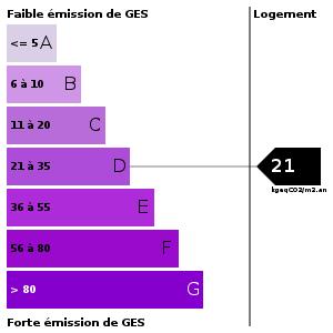 Emission de gaz à effet de serre : 21