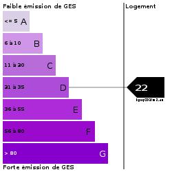 GES : https://goldmine.rodacom.net/graph/energie/ges/22/250/250/graphe/habitation/white.png