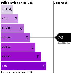 GES : https://goldmine.rodacom.net/graph/energie/ges/23/250/250/graphe/habitation/white.png