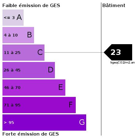 GES : https://goldmine.rodacom.net/graph/energie/ges/23/450/450/graphe/autre/white.png