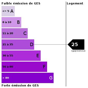Emission de gaz à effet de serre : 25