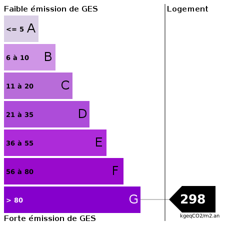 GES : https://goldmine.rodacom.net/graph/energie/ges/298/450/450/graphe/habitation/white.png