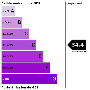 Emission de gaz à effet de serre : 34.4