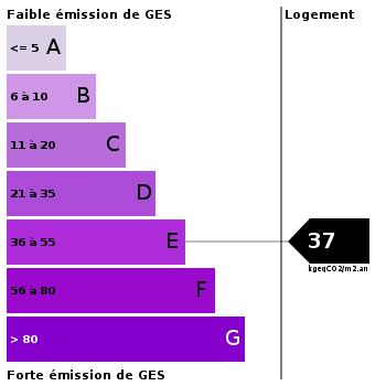 Emission de gaz à effet de serre : 37