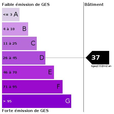 GES : https://goldmine.rodacom.net/graph/energie/ges/37/450/450/graphe/autre/white.png