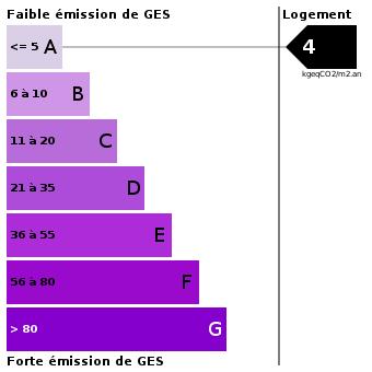 Emission de gaz à effet de serre : 4