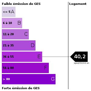 Emission de gaz à effet de serre : 40.2