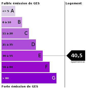 Emission de gaz à effet de serre : 40.5