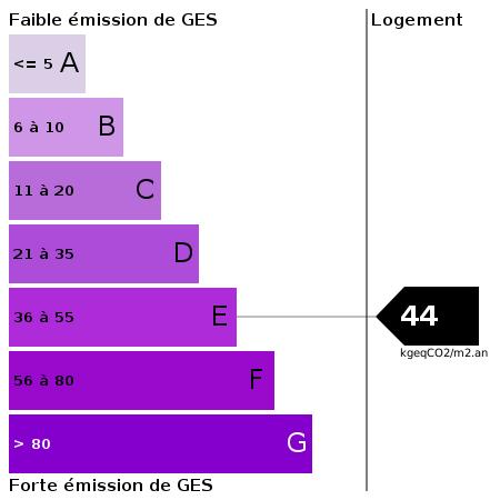 GES : https://goldmine.rodacom.net/graph/energie/ges/44/450/450/graphe/habitation/white.png