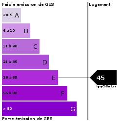 GES : https://goldmine.rodacom.net/graph/energie/ges/45/250/250/graphe/habitation/white.png