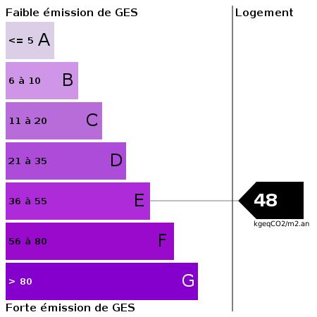 GES : https://goldmine.rodacom.net/graph/energie/ges/48/450/450/graphe/habitation/white.png