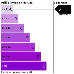 GES : https://goldmine.rodacom.net/graph/energie/ges/5/250/250/graphe/habitation/white.png