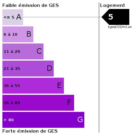 GES : https://goldmine.rodacom.net/graph/energie/ges/5/450/450/graphe/habitation/white.png