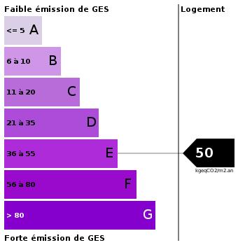 Emission de gaz à effet de serre : 50