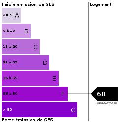 GES : https://goldmine.rodacom.net/graph/energie/ges/60/250/250/graphe/habitation/white.png
