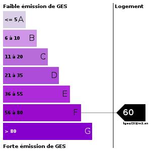 Emission de gaz à effet de serre : 60