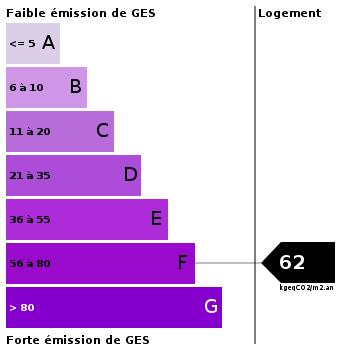 Emission de gaz à effet de serre : 62