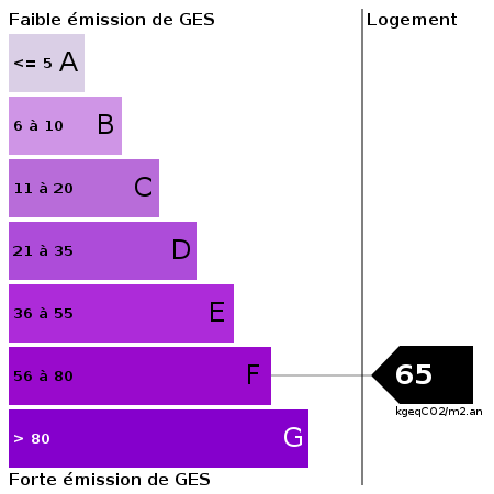 GES : https://goldmine.rodacom.net/graph/energie/ges/65/450/450/graphe/habitation/white.png