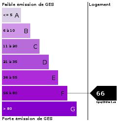 GES : https://goldmine.rodacom.net/graph/energie/ges/66/250/250/graphe/habitation/white.png