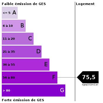 Emission de gaz à effet de serre : 75.5