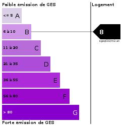 GES : https://goldmine.rodacom.net/graph/energie/ges/8/250/250/graphe/habitation/white.png