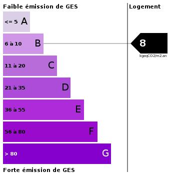 Emission de gaz à effet de serre : 8