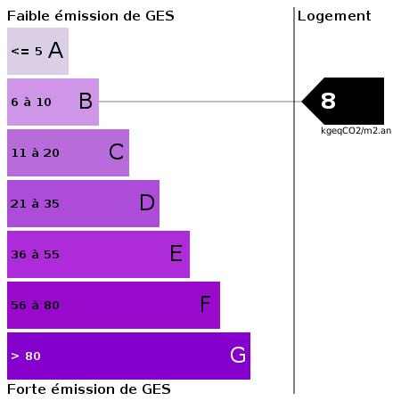 GES : https://goldmine.rodacom.net/graph/energie/ges/8/450/450/graphe/habitation/white.png