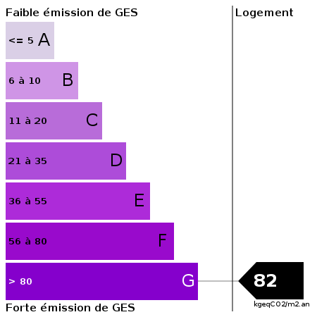 GES : https://goldmine.rodacom.net/graph/energie/ges/82/450/450/graphe/habitation/white.png