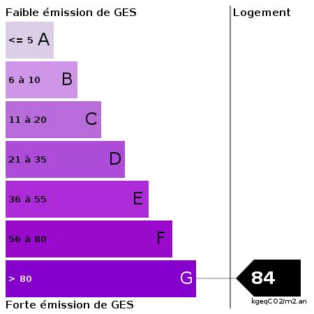 GES : https://goldmine.rodacom.net/graph/energie/ges/84/450/450/graphe/habitation/white.png