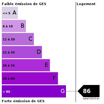Emission de gaz à effet de serre : 86
