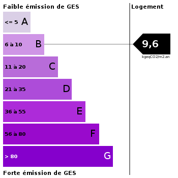 Emission de gaz à effet de serre : 9.6